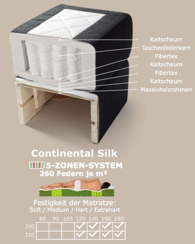 Continental Silk Querschnitt